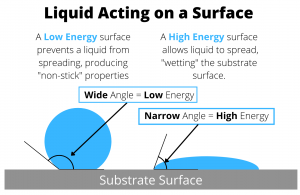 Low Energy and High Energy surface